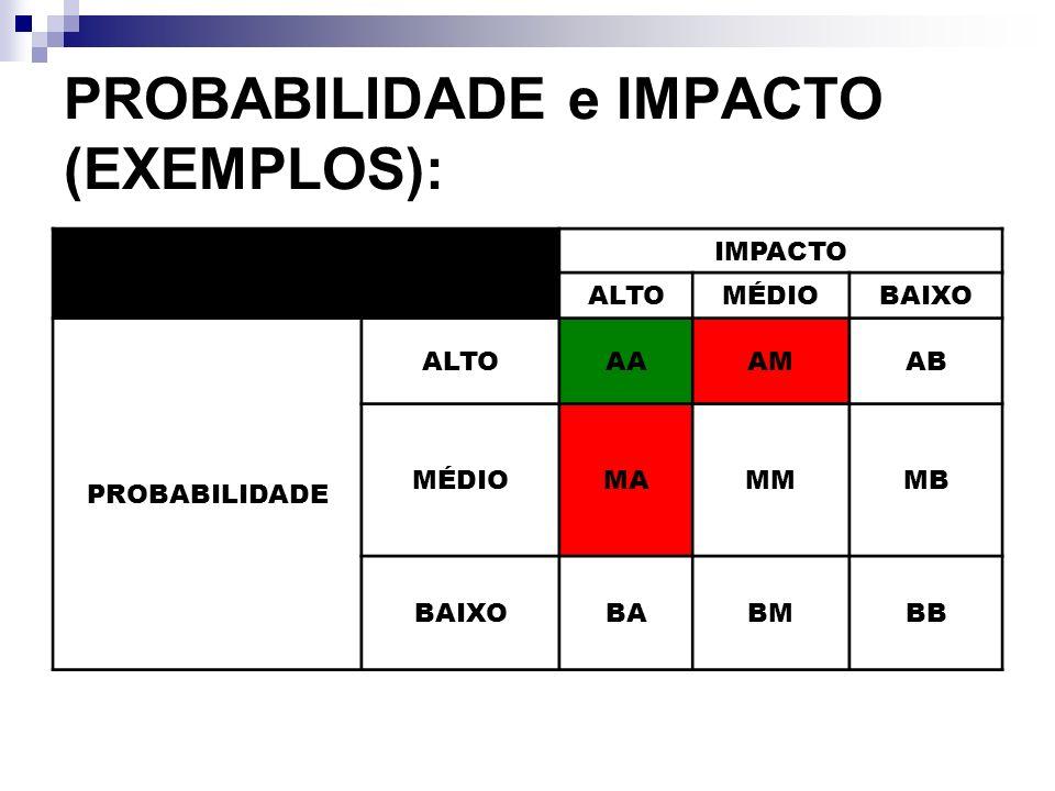 Categorias e critérios de tempo e custo: ESCALAPROBABI- LIDADE (%) ATRASO (MESES) AUMENTO DE CUSTO (%) N000 MB (muito baixo) 1015 B (baixo) 10-301-25-10 M (moderado) 30-503-410-15 A (alto) 50-704-615-30 MA (muito alto) > 70> 6> 30
