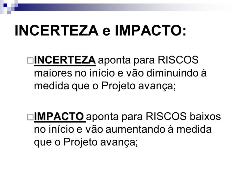 INCERTEZA e IMPACTO: INCERTEZA INCERTEZA aponta para RISCOS maiores no início e vão diminuindo à medida que o Projeto avança; IMPACTO IMPACTO aponta p
