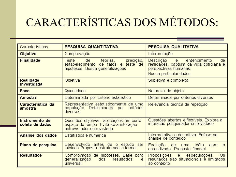 CARACTERÍSTICAS DOS MÉTODOS: CaracterísticasPESQUISA QUANTITATIVAPESQUISA QUALITATIVA ObjetivoComprovaçãoInterpretação FinalidadeTeste de teorias, pre