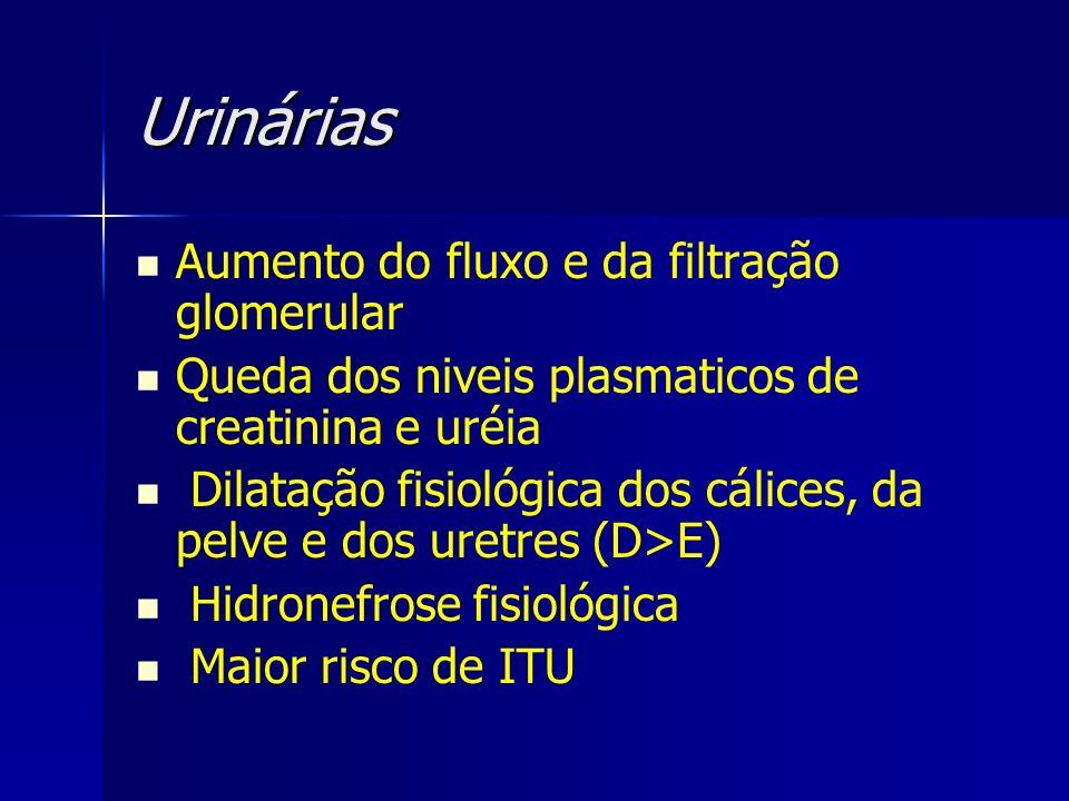 Urinárias Aumento do fluxo e da filtração glomerular Queda dos niveis plasmaticos de creatinina e uréia Dilatação fisiológica dos cálices, da pelve e