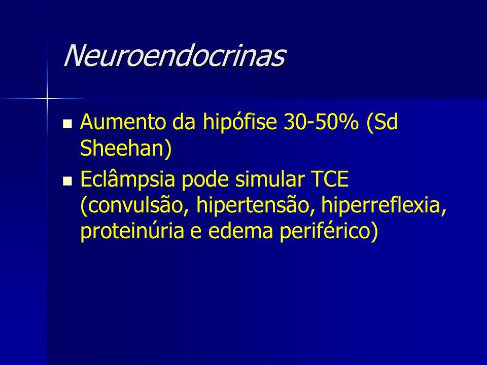 Neuroendocrinas Aumento da hipófise 30-50% (Sd Sheehan) Eclâmpsia pode simular TCE (convulsão, hipertensão, hiperreflexia, proteinúria e edema perifér