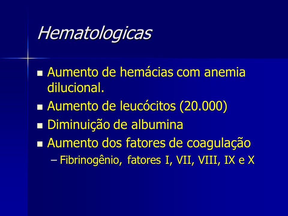 Hematologicas Aumento de hemácias com anemia dilucional. Aumento de leucócitos (20.000) Diminuição de albumina Aumento dos fatores de coagulação – –Fi