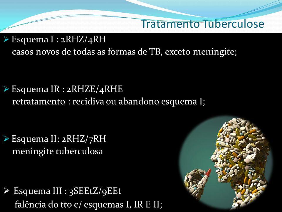Tratamento Tuberculose Esquema I : 2RHZ/4RH casos novos de todas as formas de TB, exceto meningite; Esquema IR : 2RHZE/4RHE retratamento : recidiva ou abandono esquema I; Esquema II: 2RHZ/7RH meningite tuberculosa Esquema III : 3SEEtZ/9EEt falência do tto c/ esquemas I, IR E II;