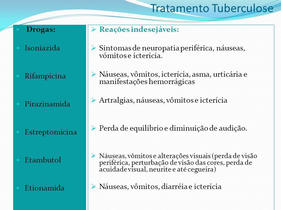 Drogas: Isoniazida Rifampicina Pirazinamida Estreptomicina Etambutol Etionamida Reações indesejáveis: Sintomas de neuropatia periférica, náuseas, vómitos e icterícia.