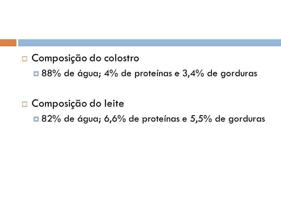 Composição do colostro 88% de água; 4% de proteínas e 3,4% de gorduras Composição do leite 82% de água; 6,6% de proteínas e 5,5% de gorduras