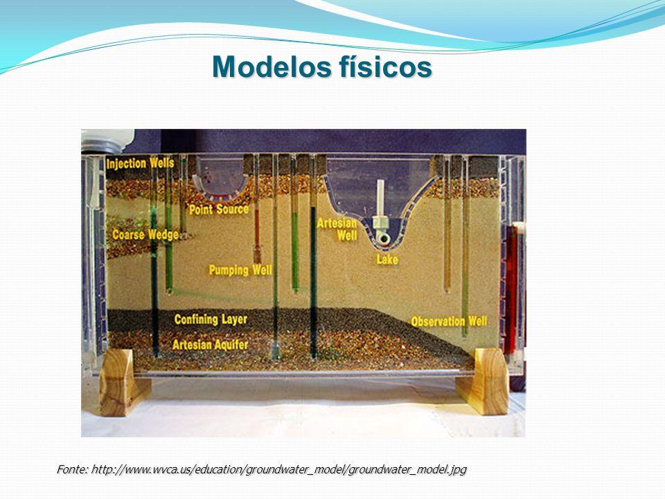 Modelos físicos Fonte: http://www.wvca.us/education/groundwater_model/groundwater_model.jpg