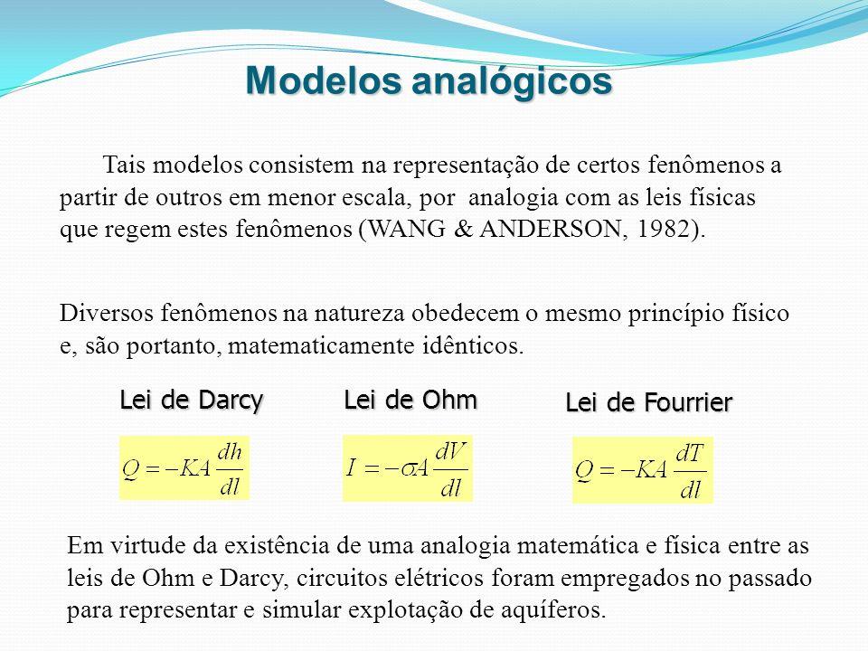 Modelos analógicos Diversos fenômenos na natureza obedecem o mesmo princípio físico e, são portanto, matematicamente idênticos. Lei de Darcy Lei de Oh