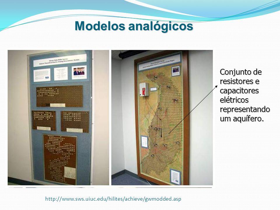 http://www.sws.uiuc.edu/hilites/achieve/gwmodded.asp Modelos analógicos Conjunto de resistores e capacitores elétricos representando um aquífero.