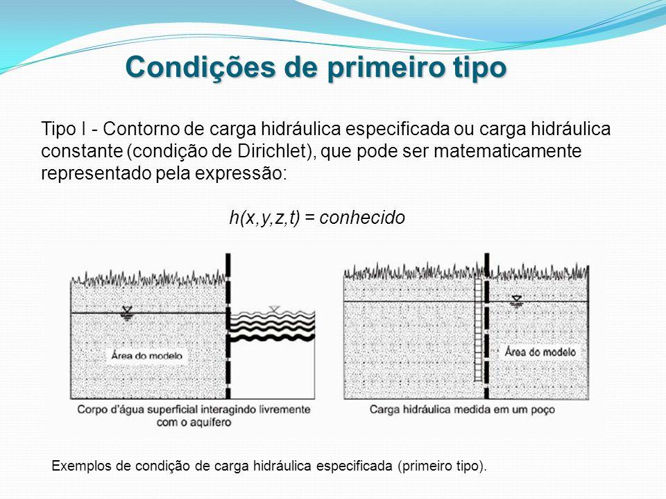 Condições de primeiro tipo Exemplos de condição de carga hidráulica especificada (primeiro tipo). Tipo I - Contorno de carga hidráulica especificada o