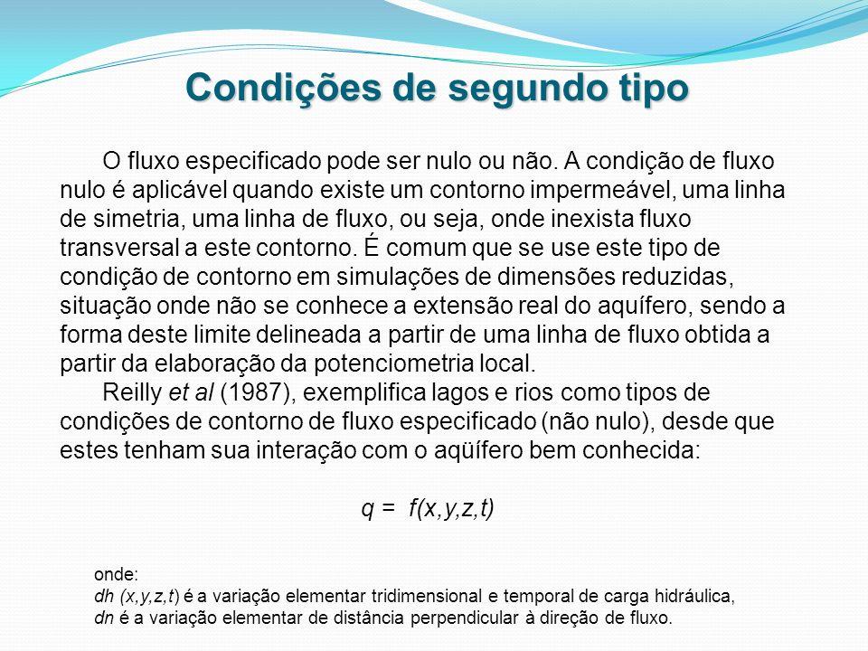 Condições de segundo tipo onde: dh (x,y,z,t) é a variação elementar tridimensional e temporal de carga hidráulica, dn é a variação elementar de distân