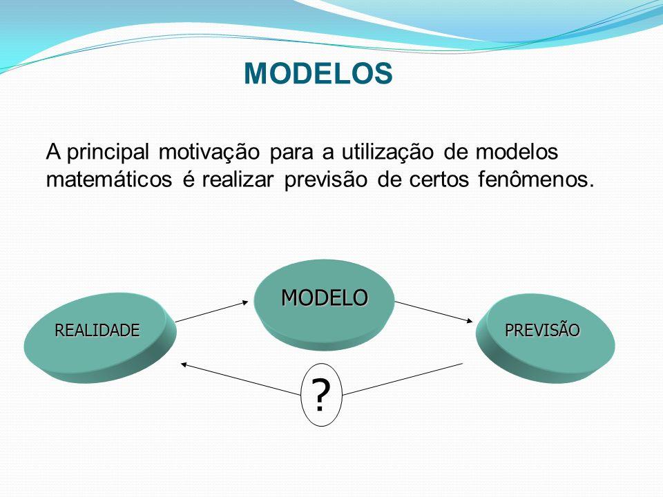 MODELOS A principal motivação para a utilização de modelos matemáticos é realizar previsão de certos fenômenos. REALIDADE MODELO PREVISÃO ?