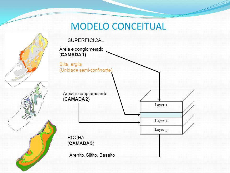 MODELO CONCEITUAL Arenito, Siltito, Basalto Silte, argila (Unidade semi-confinante) ROCHA (CAMADA 3) SUPERFICICAL Areia e conglomerado (CAMADA 1) Laye