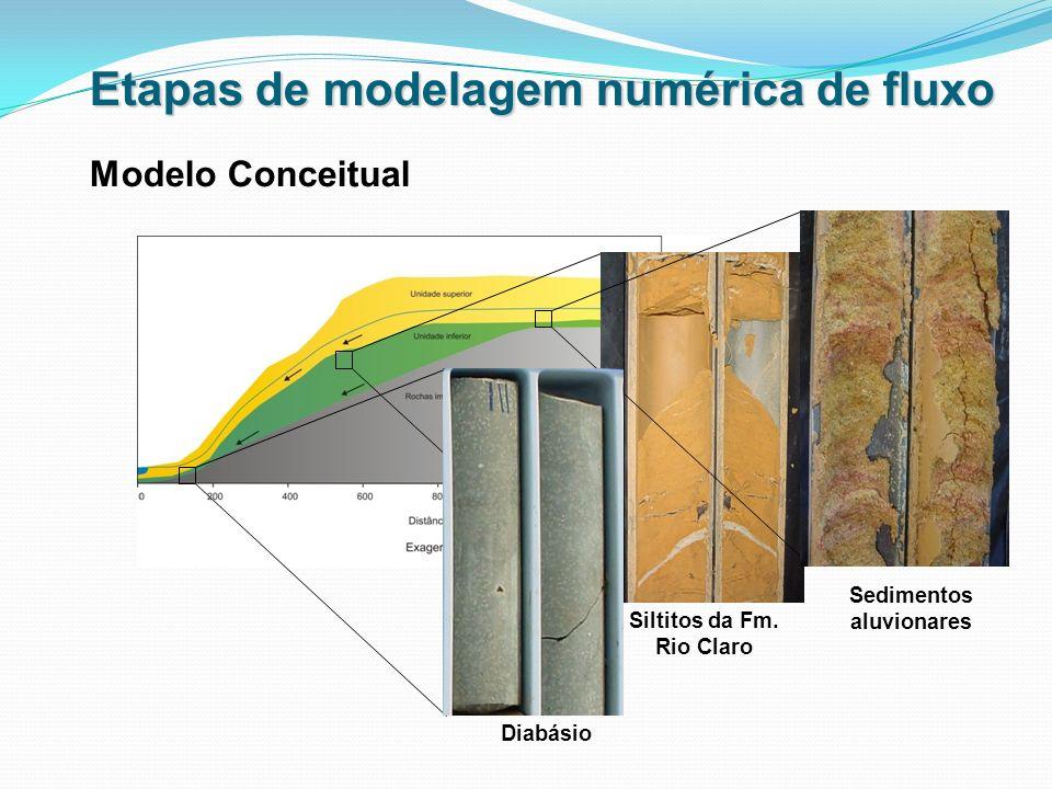 Etapas de modelagem numérica de fluxo Modelo Conceitual Sedimentos aluvionares Siltitos da Fm. Rio Claro Diabásio
