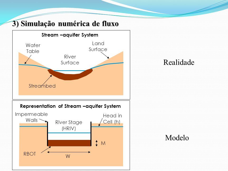 Modelo 3) Simulação numérica de fluxo Stream –aquifer System Representation of Stream –aquifer System River Surface Water Table Streambed River Stage