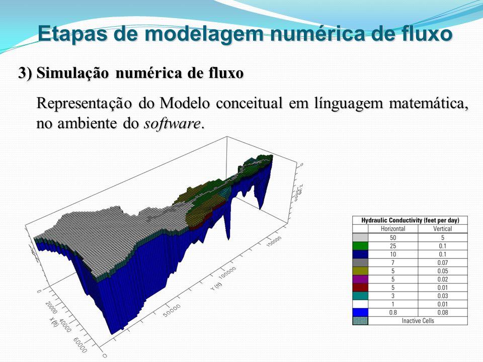 3) Simulação numérica de fluxo Representação do Modelo conceitual em línguagem matemática, no ambiente do software. Etapas de modelagem numérica de fl