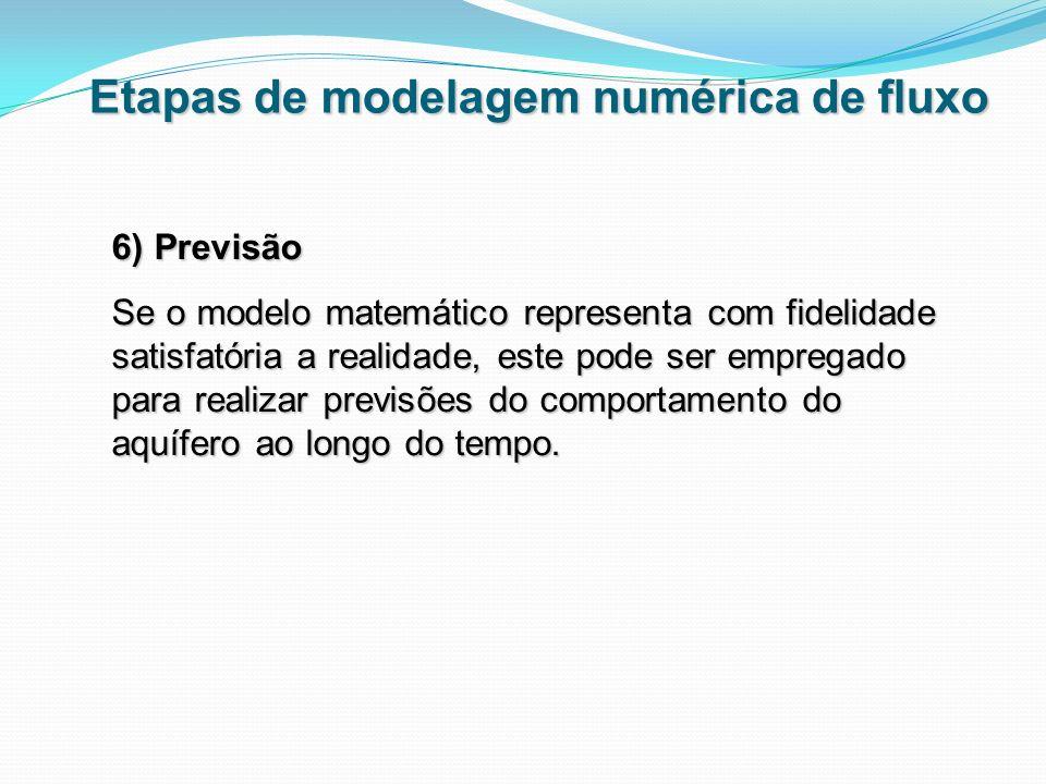 6) Previsão Se o modelo matemático representa com fidelidade satisfatória a realidade, este pode ser empregado para realizar previsões do comportament