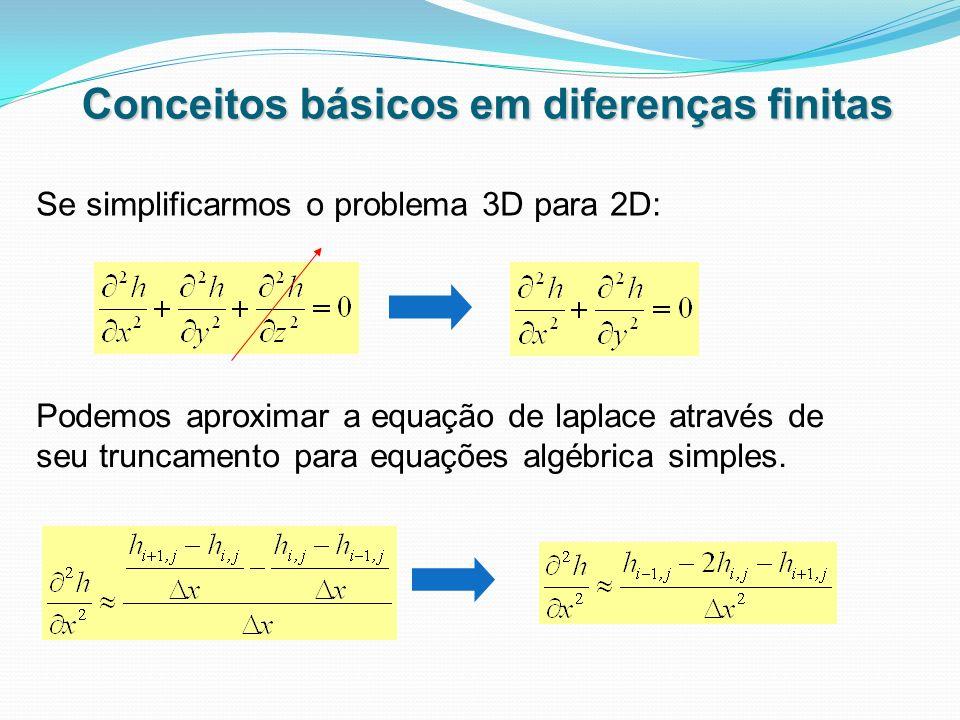 Conceitos básicos em diferenças finitas Se simplificarmos o problema 3D para 2D: Podemos aproximar a equação de laplace através de seu truncamento par