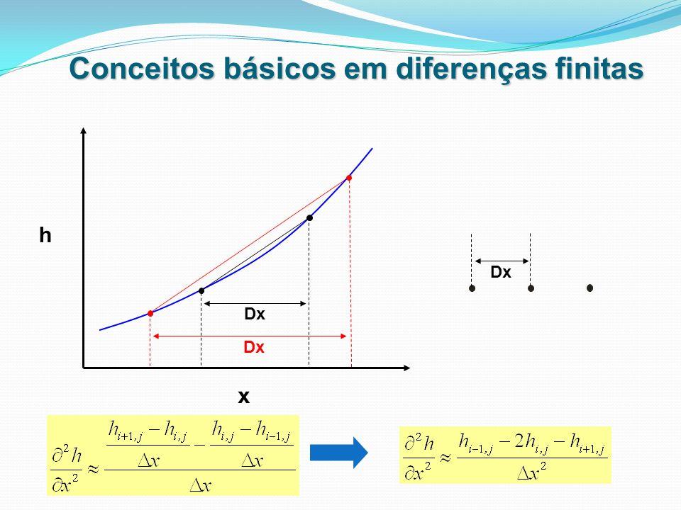 Conceitos básicos em diferenças finitas h x DxDx DxDx DxDx