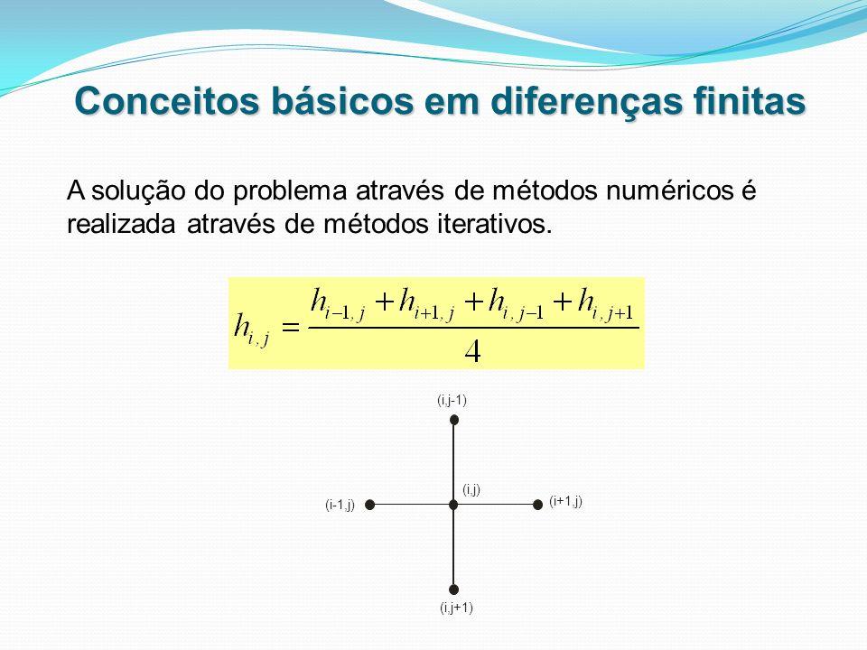 Conceitos básicos em diferenças finitas A solução do problema através de métodos numéricos é realizada através de métodos iterativos. (i,j-1) (i,j) (i