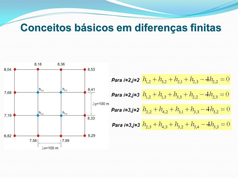 Conceitos básicos em diferenças finitas Para i=2,j=2 Para i=2,j=3 Para i=3,j=2 Para i=3,j=3