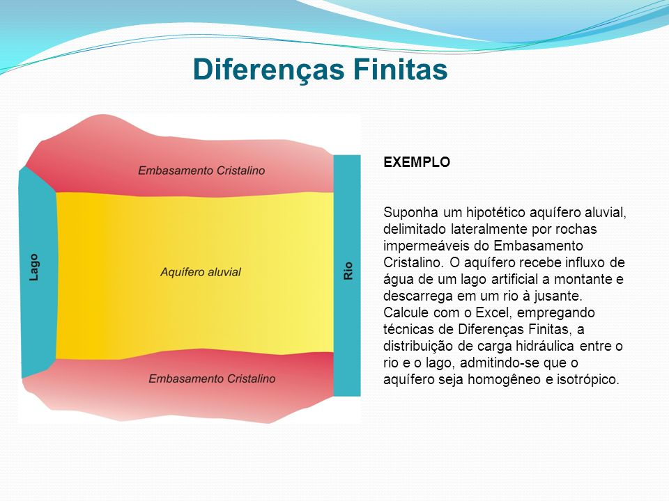 Diferenças Finitas EXEMPLO Suponha um hipotético aquífero aluvial, delimitado lateralmente por rochas impermeáveis do Embasamento Cristalino. O aquífe