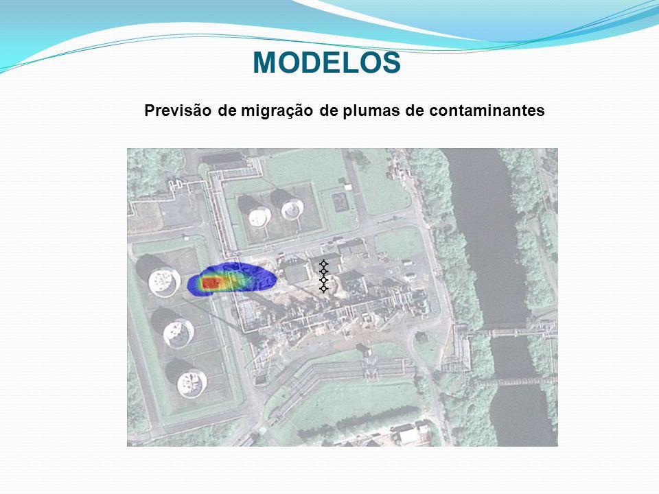3) Calibração Etapas de modelagem numérica de fluxo