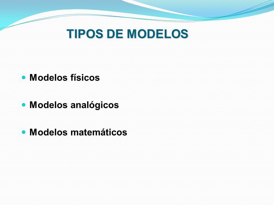 Modelos físicos Modelos analógicos Modelos matemáticos TIPOS DE MODELOS
