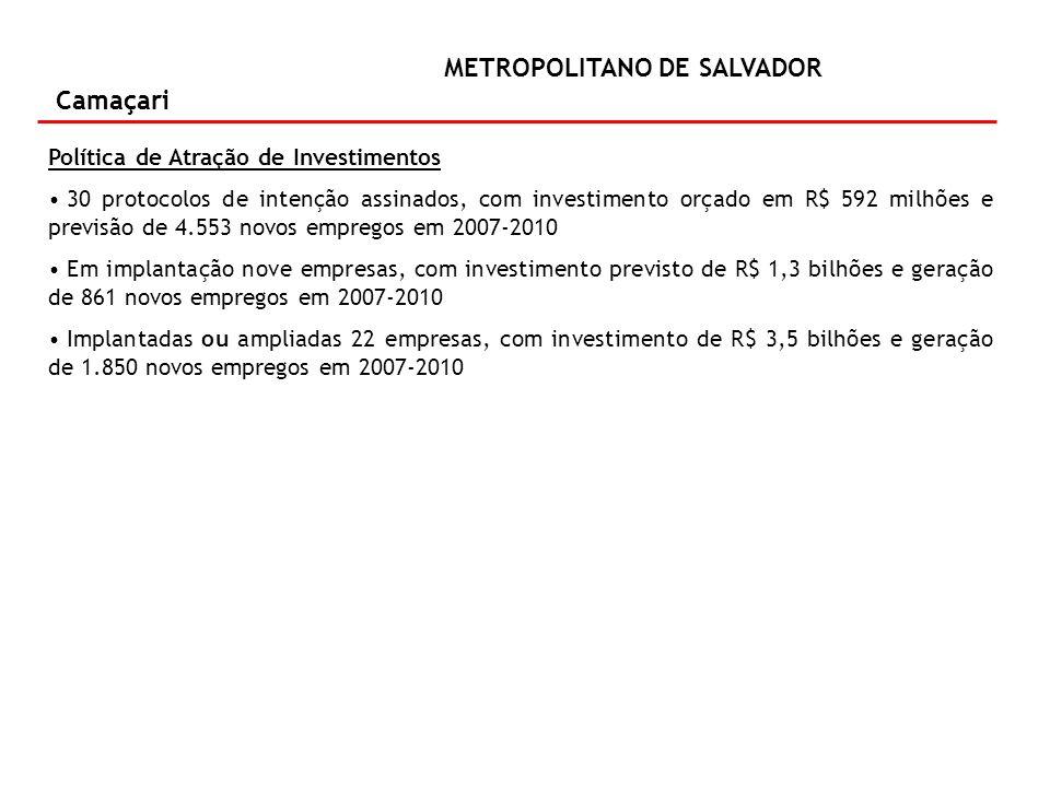 METROPOLITANO DE SALVADOR Camaçari Política de Atração de Investimentos 30 protocolos de intenção assinados, com investimento orçado em R$ 592 milhões e previsão de 4.553 novos empregos em 2007-2010 Em implantação nove empresas, com investimento previsto de R$ 1,3 bilhões e geração de 861 novos empregos em 2007-2010 Implantadas ou ampliadas 22 empresas, com investimento de R$ 3,5 bilhões e geração de 1.850 novos empregos em 2007-2010