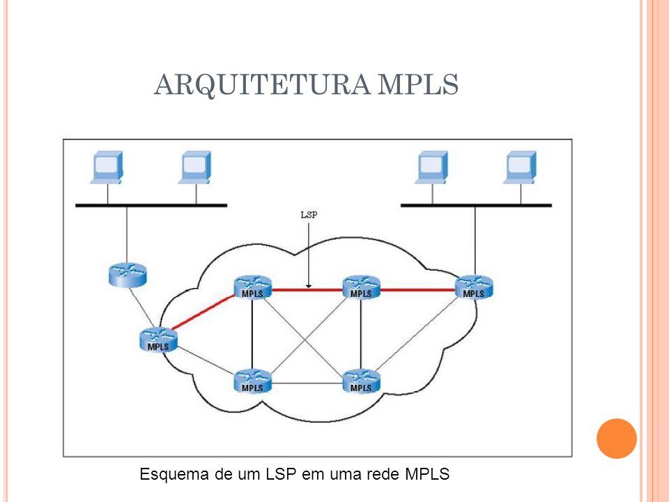 ARQUITETURA MPLS Esquema de um LSP em uma rede MPLS