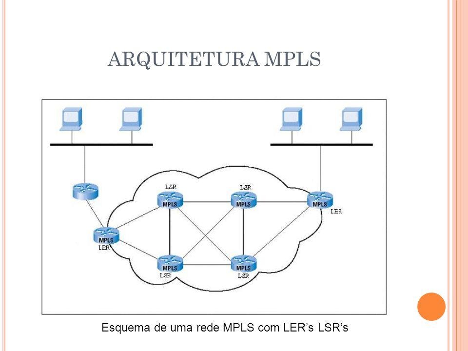 ARQUITETURA MPLS Esquema de uma rede MPLS com LERs LSRs