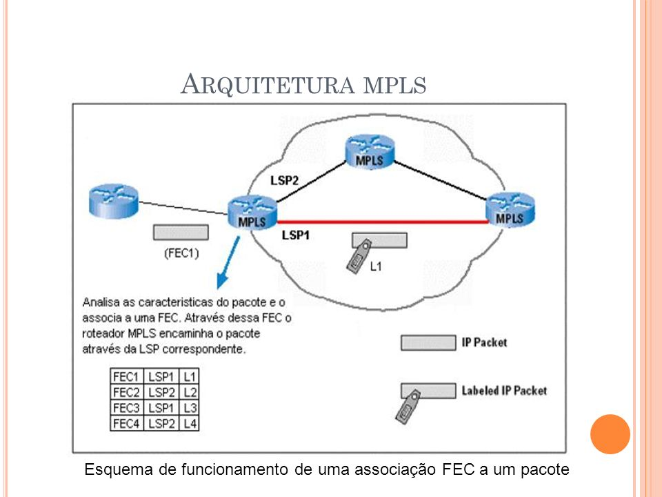 A RQUITETURA MPLS Esquema de funcionamento de uma associação FEC a um pacote