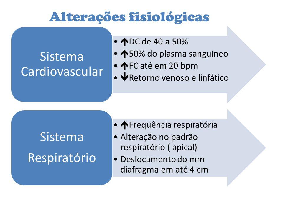 Alterações fisiológicas DC de 40 a 50% 50% do plasma sanguíneo FC até em 20 bpm Retorno venoso e linfático Sistema Cardiovascular Freqüência respirató