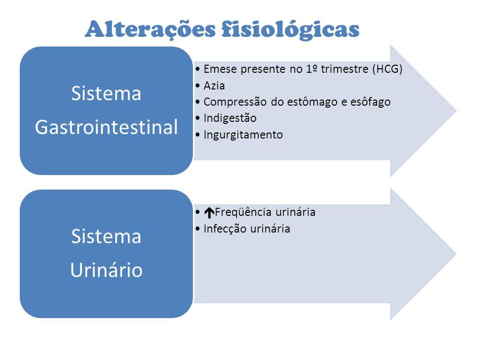 Alterações fisiológicas Emese presente no 1º trimestre (HCG) Azia Compressão do estômago e esôfago Indigestão Ingurgitamento Sistema Gastrointestinal