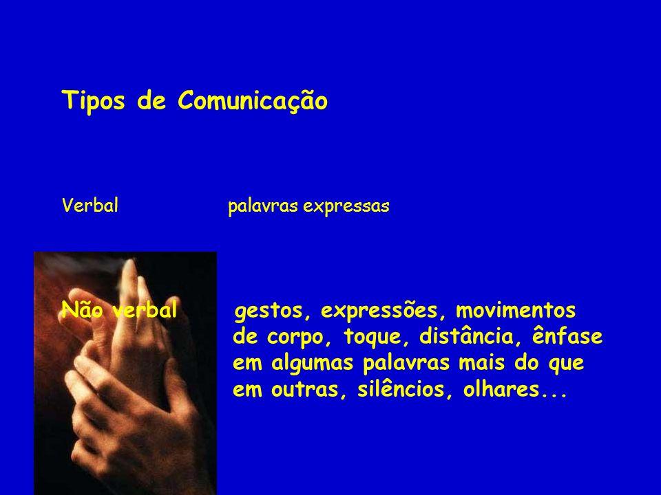 Tipos de Comunicação Verbal palavras expressas Não verbal gestos, expressões, movimentos de corpo, toque, distância, ênfase em algumas palavras mais d