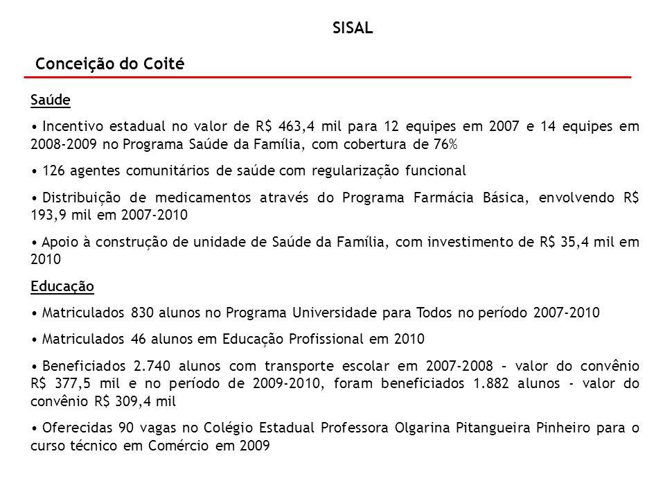 Conceição do Coité Educação - (continuação) Repassados R$ 692,5 mil para merenda escolar, beneficiando 21.211 alunos em 2007-2010 Concluídos pequenos reparos em 12 escolas, com investimento de R$ 114 mil Atendidos 200 alunos em 2009 pelo Programa Universidade para Todos, com investimento de R$ 57,7 mil Ampliação de unidade escolar, Escola Professora Olgarina Pinheiro, com investimento de R$ 22 mil em 2007 Ampliadas três unidades universitárias – Uneb, com investimento de R$ 342 mil Reparação de instalações físicas da Uneb, com investimento de R$ 10,9 mil Cursos de graduação e pós-graduação em funcionamento em 2008 e 2009, com investimento de R$ 401,3 mil Em andamento funcionamento de cursos de graduação e pós-graduação, com investimento de R$ 27,3 mil em 2010 Atividade de pesquisa – Uneb, com investimento de R$ 23,3 mil, nos anos de 2008/2009 Aquisição de 1.060 mobiliários escolares, em 2008-2009, com investimento de R$ 53,6 mil