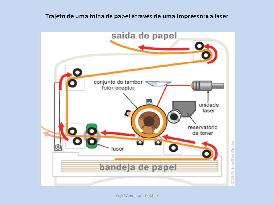 Prof° Anderson Rauber Trajeto de uma folha de papel através de uma impressora a laser