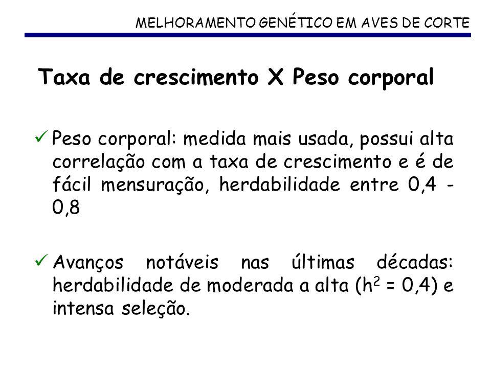 MELHORAMENTO GENÉTICO EM AVES DE CORTE Taxa de crescimento X Peso corporal Peso corporal: medida mais usada, possui alta correlação com a taxa de cres