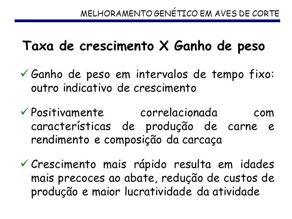 MELHORAMENTO GENÉTICO EM AVES DE CORTE Taxa de crescimento X Ganho de peso Ganho de peso em intervalos de tempo fixo: outro indicativo de crescimento