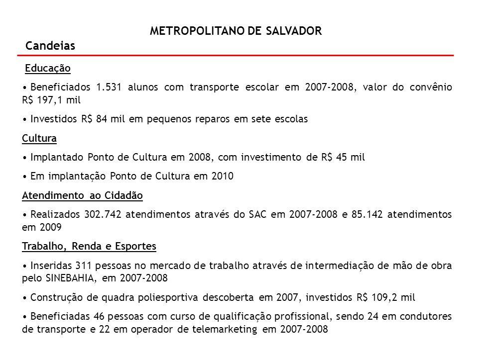 METROPOLITANO DE SALVADOR Candeias Agricultura Distribuídos nove títulos de terra em 2007-2008 Vacinados 6.967 animais contra febre aftosa em 2008 Contratadas 107 famílias para produção de Biocombustível em 2007-2008 Beneficiadas 1.200 famílias com a construção da unidade simplificada de beneficiamento de pescado em 2007-2008, com investimento de R$ 60 mil Assistência Social Financiamento e co-financiamento dos Serviços dos Centros de Referência de Assistência Social – Cras em 2008, com investimento de R$ 60,7 mil Co-financiamento ao município para implementação dos serviços e benefícios sócio- assistenciais em 2009, com investimento de R$ 188 mil Desenvolvimento dos Serviços de Assistência para Atendimento à População de Rua em 2010, R$ 309 mil