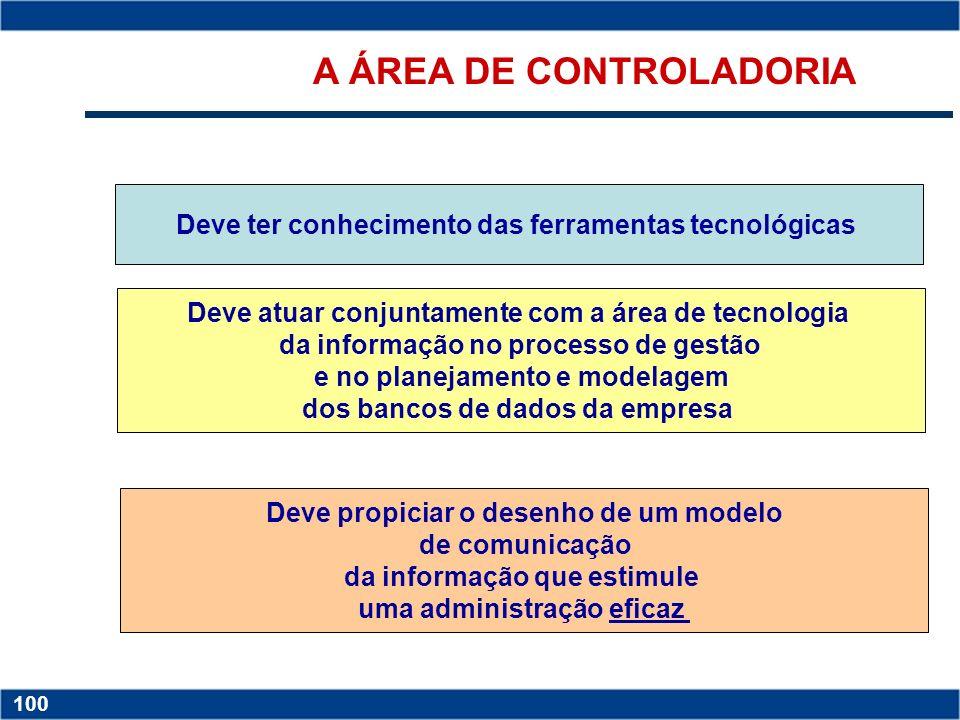 Copyright © 2006 by Pearson Education 15-99 99 A tecnologia da informação apóia o controle organizacional e suas dimensões Sistema de Informações Tecn