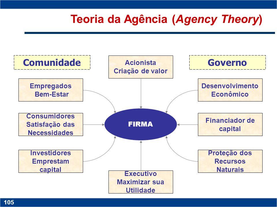 Copyright © 2006 by Pearson Education 15-104 104 Copyright © 2006 by Pearson Education 15-104 104 Nexo Contratual entre Agentes Clientes Executivos Fo