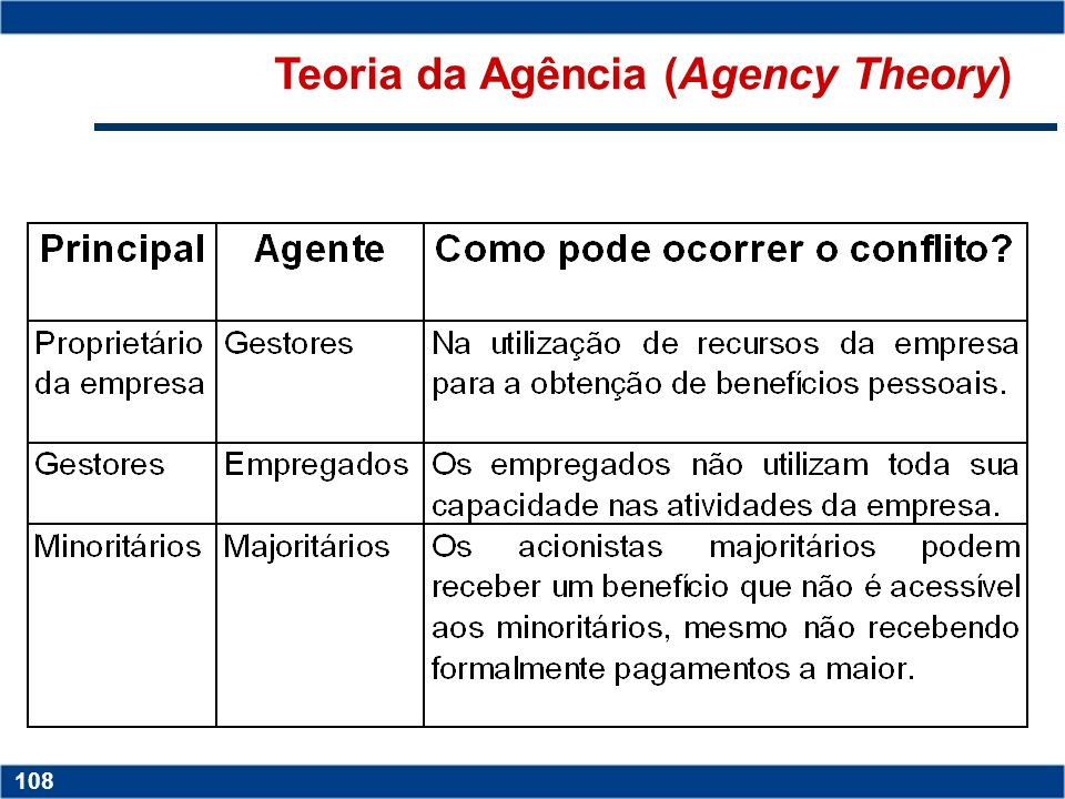 Copyright © 2006 by Pearson Education 15-108 108 Copyright © 2006 by Pearson Education 15-108 108 Teoria da Agência (Agency Theory)