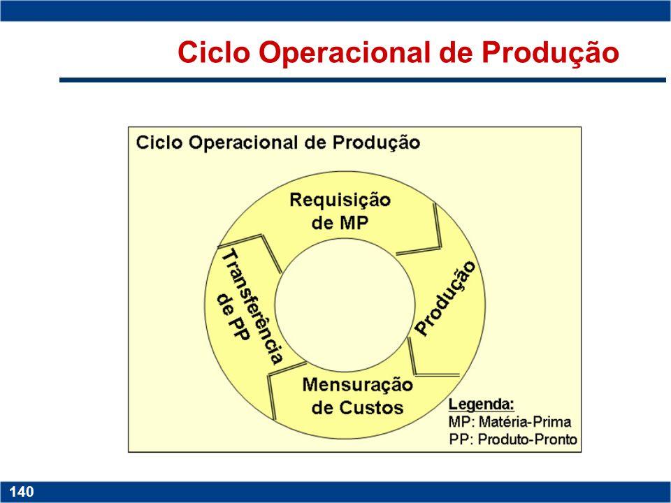 Copyright © 2006 by Pearson Education 15-139 139 Copyright © 2006 by Pearson Education 15-139 139 Ciclo Operacional de Compras