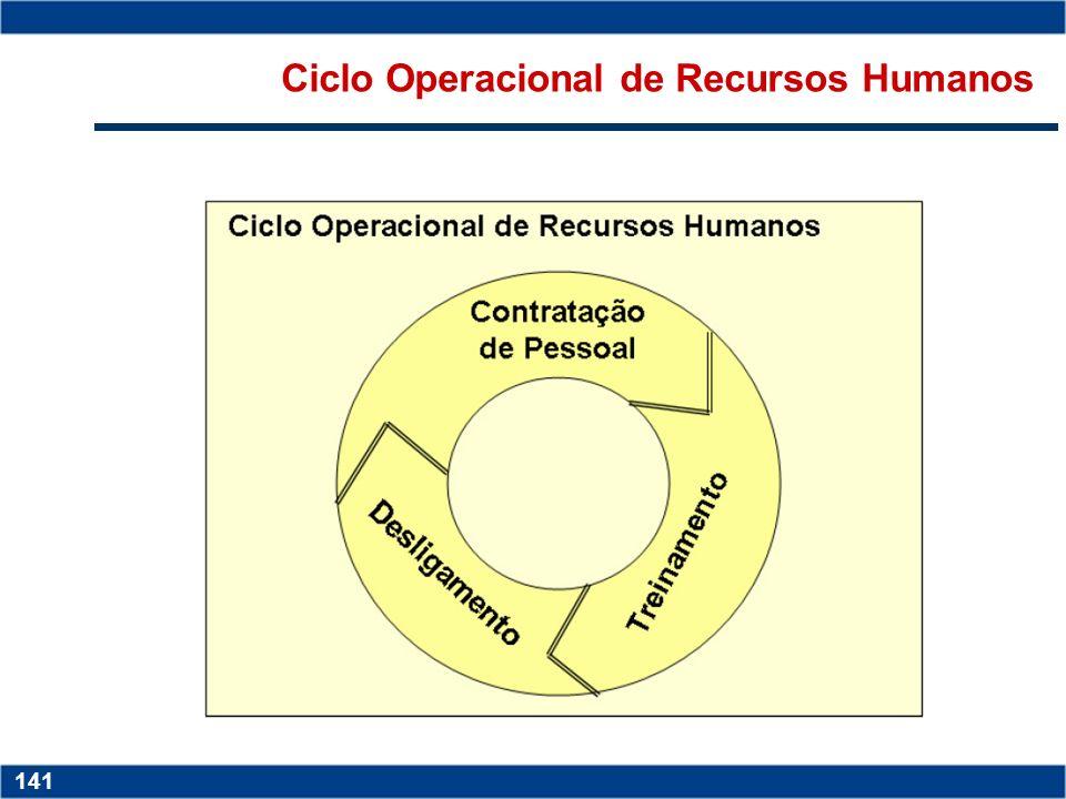 Copyright © 2006 by Pearson Education 15-140 140 Copyright © 2006 by Pearson Education 15-140 140 Ciclo Operacional de Produção
