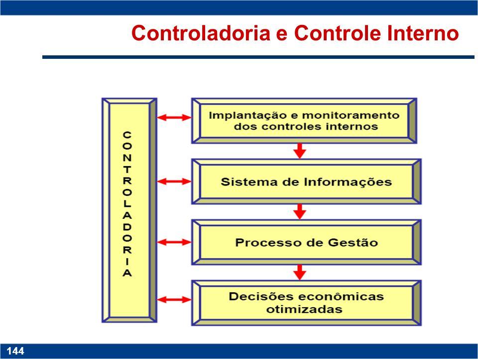 Copyright © 2006 by Pearson Education 15-143 143 Copyright © 2006 by Pearson Education 15-143 143 Estrutura do Sistema de Controles Internos Inter-rel
