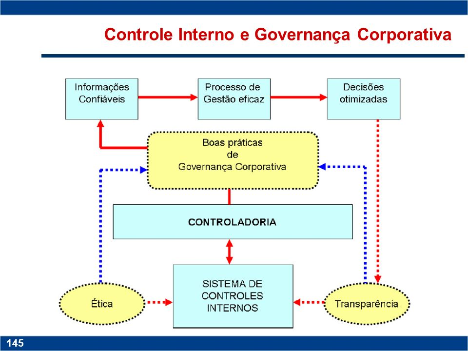 Copyright © 2006 by Pearson Education 15-145 145 Copyright © 2006 by Pearson Education 15-145 145 Controle Interno e Governança Corporativa