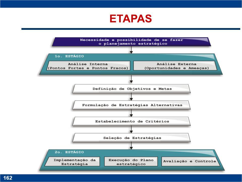 Copyright © 2006 by Pearson Education 15-162 162 ETAPAS
