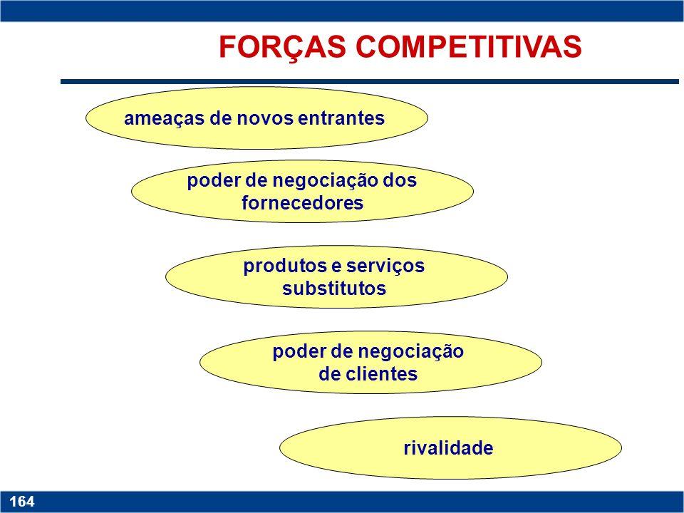 Copyright © 2006 by Pearson Education 15-163 163 O Modelo da Análise Estrutural de Porter Cinco forças competitivas que devem formatar a estratégia En
