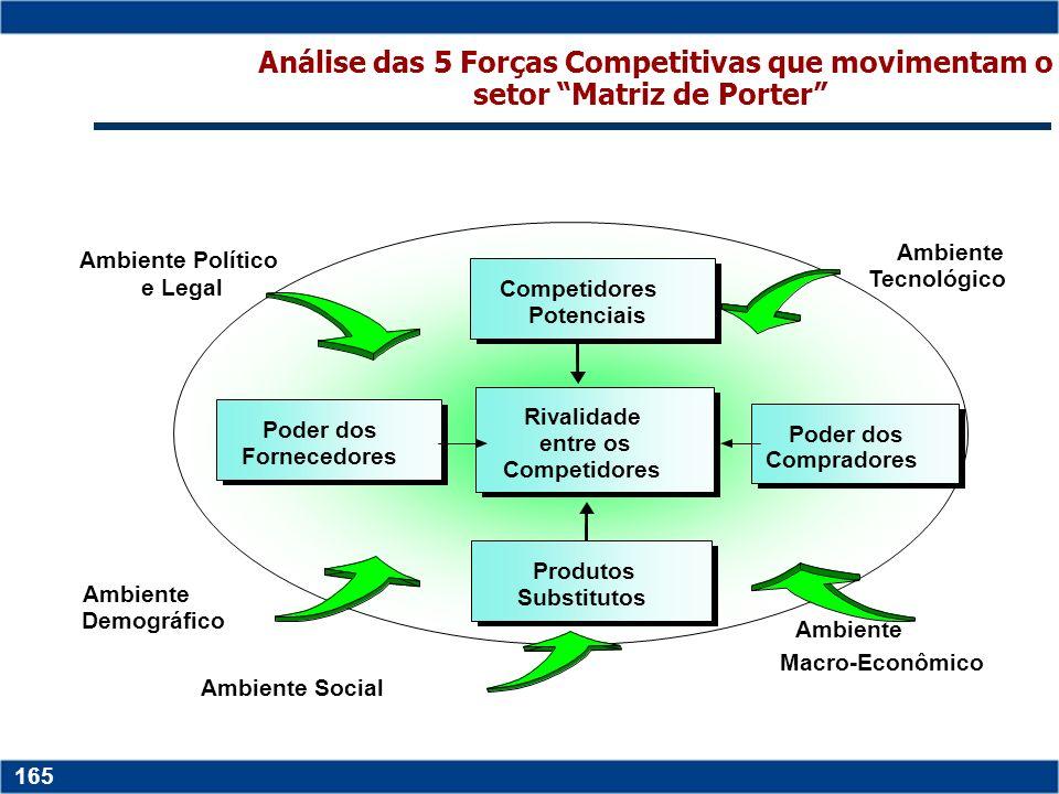 Copyright © 2006 by Pearson Education 15-164 164 FORÇAS COMPETITIVAS ameaças de novos entrantes poder de negociação dos fornecedores produtos e serviç