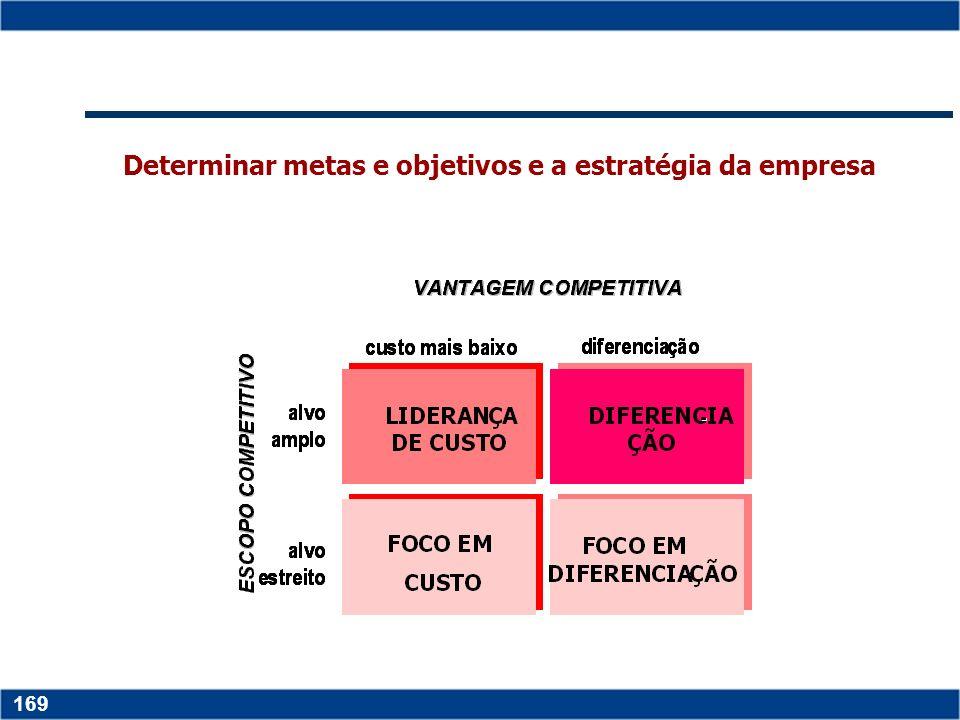 Copyright © 2006 by Pearson Education 15-168 168 Matriz Portifólio – para determinar o mix de produtos ideal Matriz BCG: (Boston Consulting Group ) )